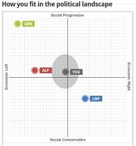 Where I sit on the political spectrum according to ABC's Vote Compass
